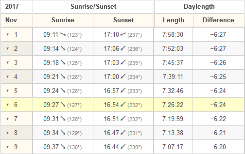 Sunrise and sunset times